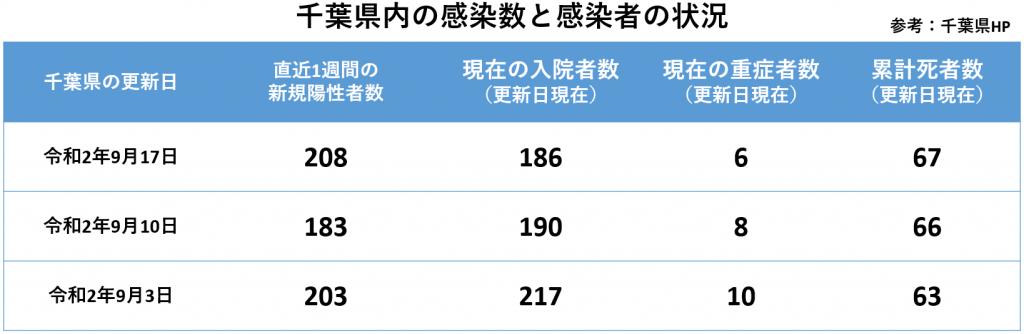 千葉県新型コロナウイルス